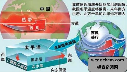 厄尔尼诺现象发生时表现的大旱灾现象
